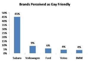 Source:www.gaywheels.com